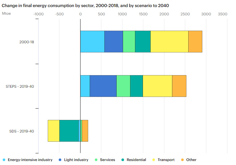 Investigating The World's Projected Energy Mix 2018-2040